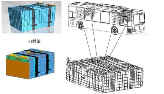 电芯:200ah lfp(多层卷绕方形铝壳),模组为2p3s 或 3p2s,电池箱